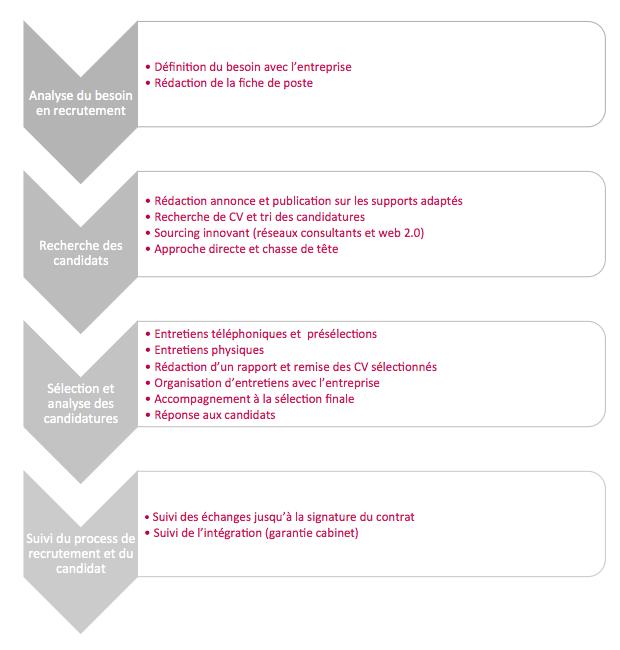méthodologie process de recrutement